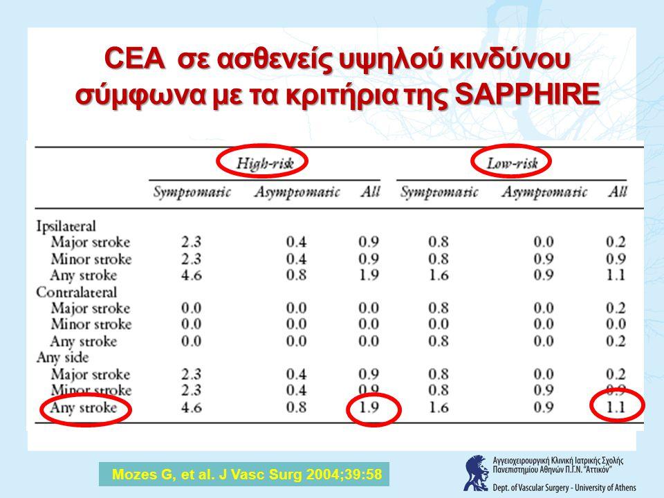 CEA σε ασθενείς υψηλού κινδύνου σύμφωνα με τα κριτήρια της SAPPHIRE Mozes G, et al. J Vasc Surg 2004;39:58