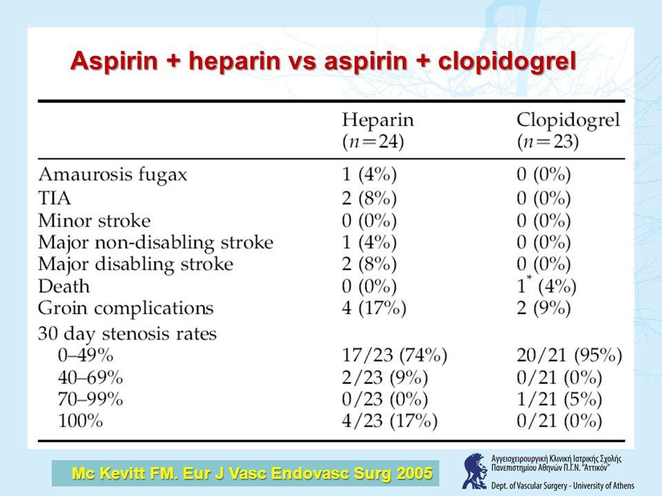 Aspirin + heparin vs aspirin + clopidogrel Mc Kevitt FM. Eur J Vasc Endovasc Surg 2005