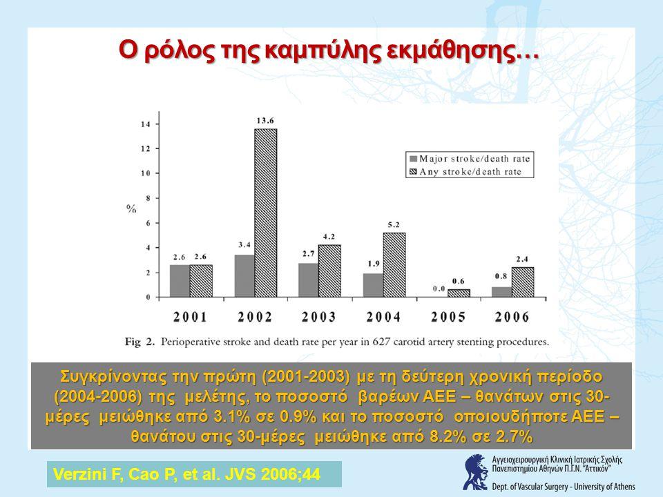 Συγκρίνοντας την πρώτη (2001-2003) με τη δεύτερη χρονική περίοδο (2004-2006) της μελέτης, το ποσοστό βαρέων ΑΕΕ – θανάτων στις 30- μέρες μειώθηκε από