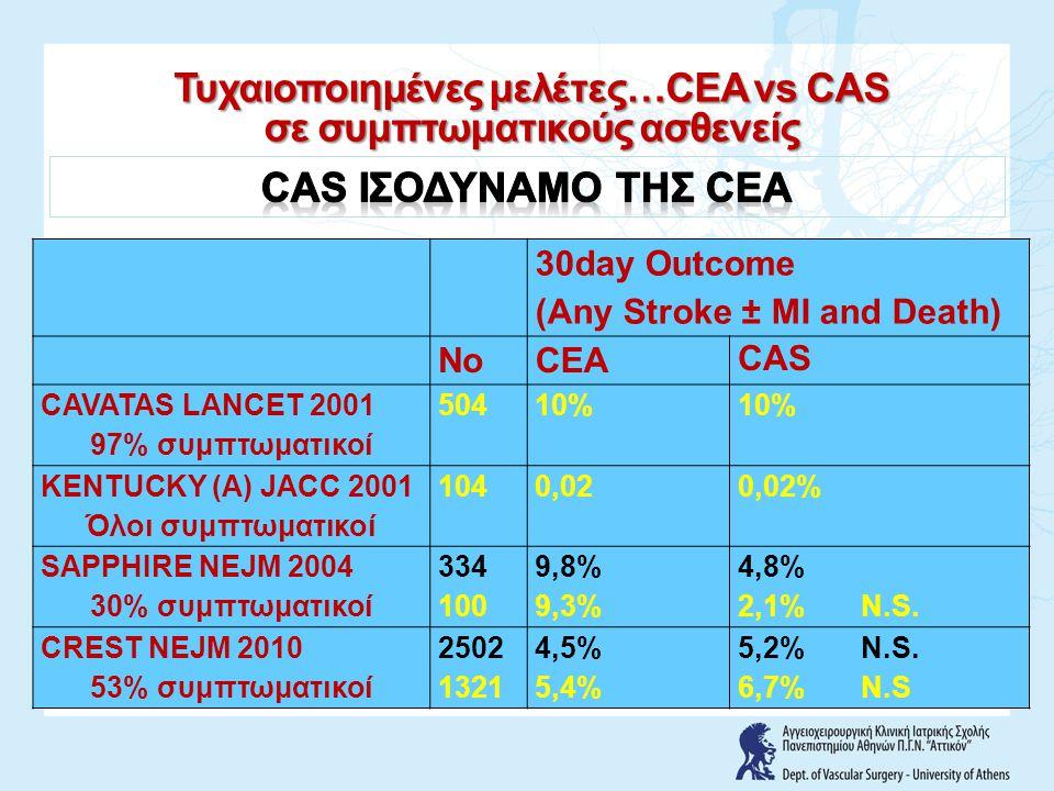 30day Outcome (Any Stroke ± MI and Death) NoCEA CAS LEICESTER JVS 1998 Όλοι συμπτωματικοί 17071% WALLSTENT STROKE 2001 Όλοι συμπτωματικοί 2194,5%12,1% SPACE Lancet 2006 Όλοι συμπτωματικοί 1183 6,51%7,68% EVA3S NEJM 2006 Όλοι συμπτωματικοί 527 3,9%9,6% ICSS 2010 Όλοι συμπτωματικοί 1713 5,2%8,5% Τυχαιοποιημένες μελέτες…CEA vs CAS σε συμπτωματικούς ασθενείς