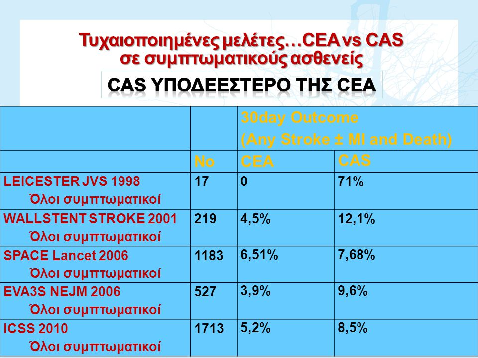 30day Outcome (Any Stroke ± MI and Death) NoCEA CAS LEICESTER JVS 1998 Όλοι συμπτωματικοί 17071% WALLSTENT STROKE 2001 Όλοι συμπτωματικοί 2194,5%12,1%