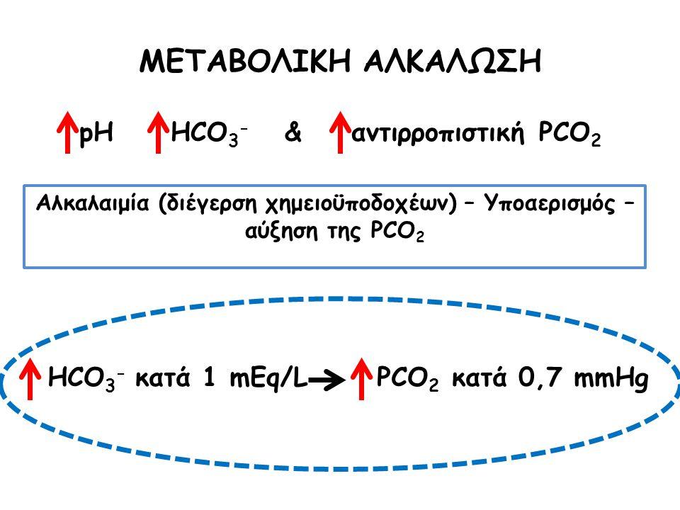 HCO 3 - κατά 1 mEq/L PCO 2 κατά 0,7 mmHg ΜΕΤΑΒΟΛΙΚΗ ΑΛΚΑΛΩΣΗ pH HCO 3 - & αντιρροπιστική PCO 2 Αλκαλαιμία (διέγερση χημειοϋποδοχέων) – Υποαερισμός – αύξηση της PCO 2