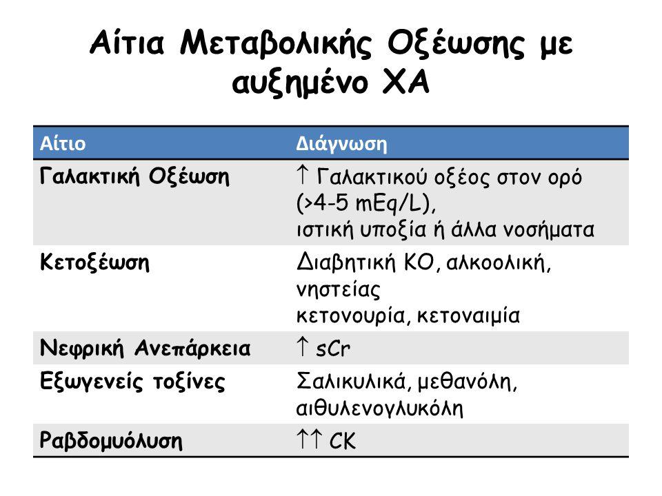 Αίτια Μεταβολικής Οξέωσης με αυξημένο ΧΑ ΑίτιοΔιάγνωση Γαλακτική Οξέωση  Γαλακτικού οξέος στον ορό (>4-5 mEq/L), ιστική υποξία ή άλλα νοσήματα ΚετοξέωσηΔιαβητική ΚΟ, αλκοολική, νηστείας κετονουρία, κετοναιμία Νεφρική Ανεπάρκεια  sCr Εξωγενείς τοξίνεςΣαλικυλικά, μεθανόλη, αιθυλενογλυκόλη Ραβδομυόλυση  CK