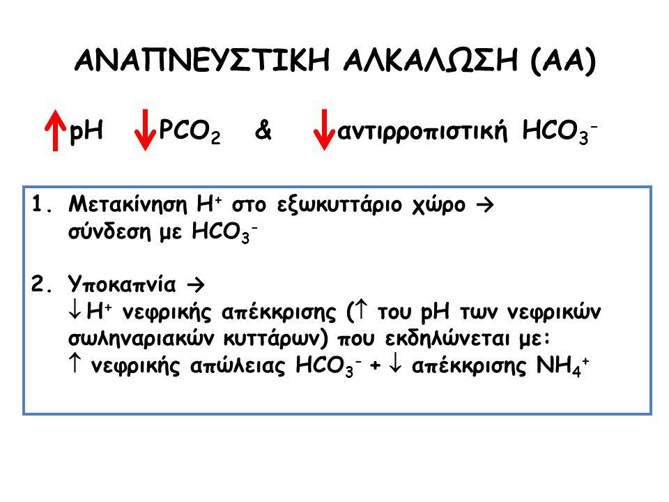 1.Μετακίνηση Η + στο εξωκυττάριο χώρο → σύνδεση με HCO 3 - 2.Υποκαπνία →  Η + νεφρικής απέκκρισης (  του pH των νεφρικών σωληναριακών κυττάρων) που εκδηλώνεται με:  νεφρικής απώλειας HCO 3 - +  απέκκρισης ΝΗ 4 + ΑΝΑΠΝΕΥΣΤΙΚΗ ΑΛΚΑΛΩΣΗ (ΑΑ) pH PCO 2 & αντιρροπιστική HCO 3 -