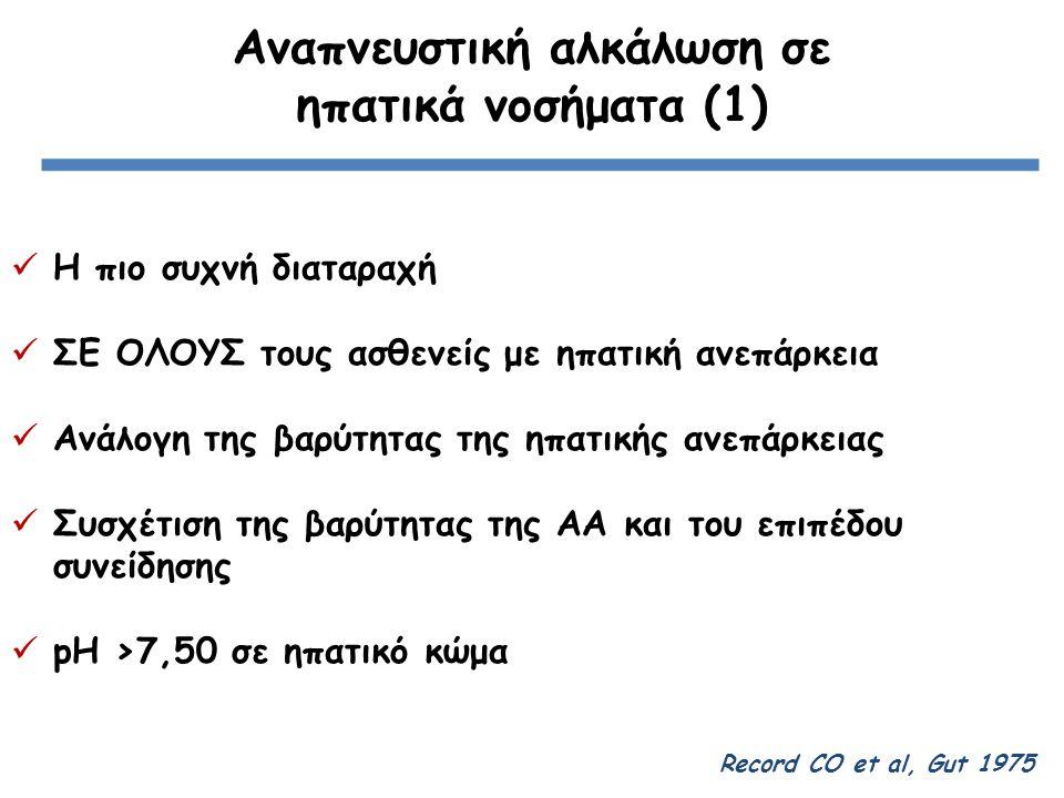 Αναπνευστική αλκάλωση σε ηπατικά νοσήματα (1) Η πιο συχνή διαταραχή ΣΕ ΟΛΟΥΣ τους ασθενείς με ηπατική ανεπάρκεια Ανάλογη της βαρύτητας της ηπατικής ανεπάρκειας Συσχέτιση της βαρύτητας της ΑΑ και του επιπέδου συνείδησης pH >7,50 σε ηπατικό κώμα Record CO et al, Gut 1975