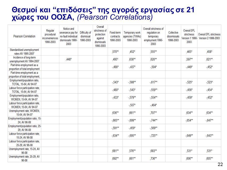 22 Θεσμοί και επιδόσεις της αγοράς εργασίας σε 21 χώρες του ΟΟΣΑ, (Pearson Correlations)