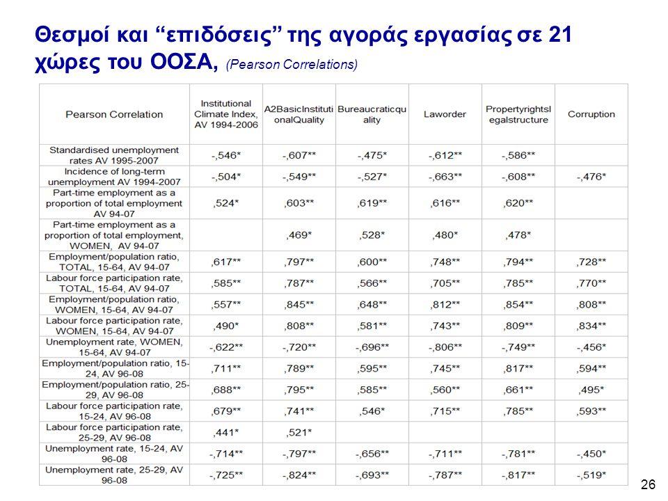26 Θεσμοί και επιδόσεις της αγοράς εργασίας σε 21 χώρες του ΟΟΣΑ, (Pearson Correlations)