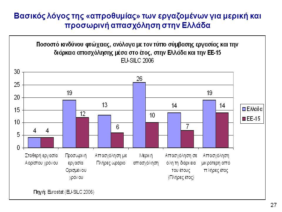 27 Βασικός λόγος της «απροθυμίας» των εργαζομένων για μερική και προσωρινή απασχόληση στην Ελλάδα