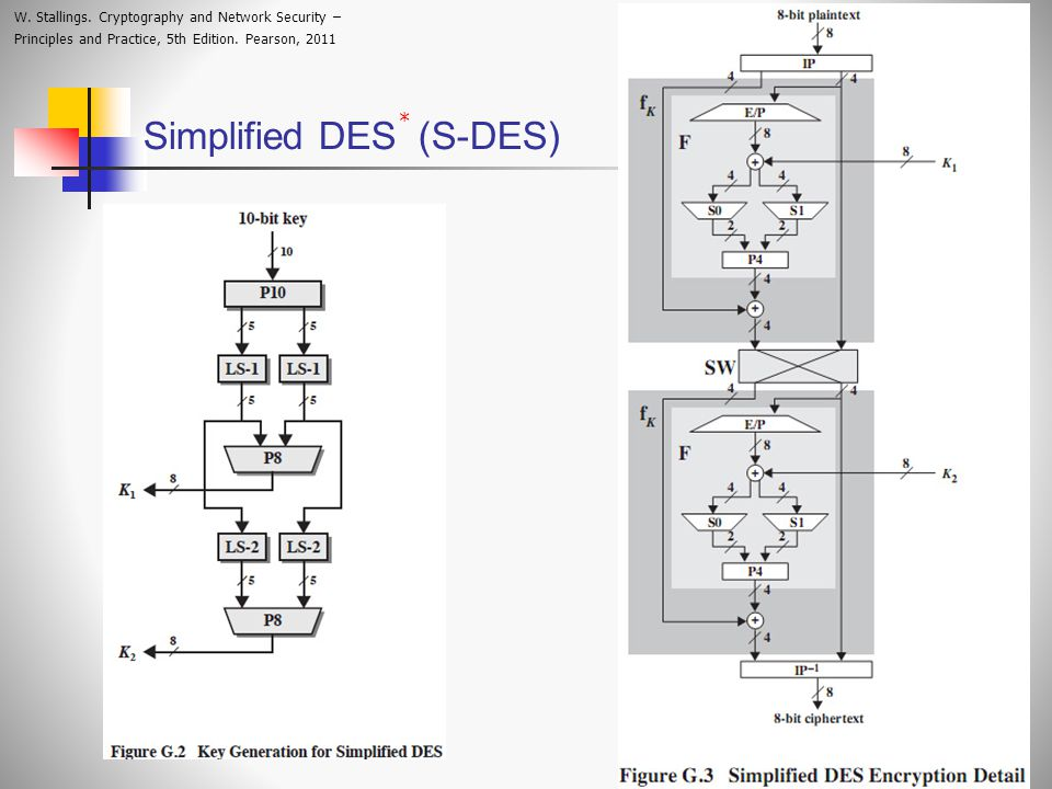 Simplified DES (S-DES) W.Stallings.