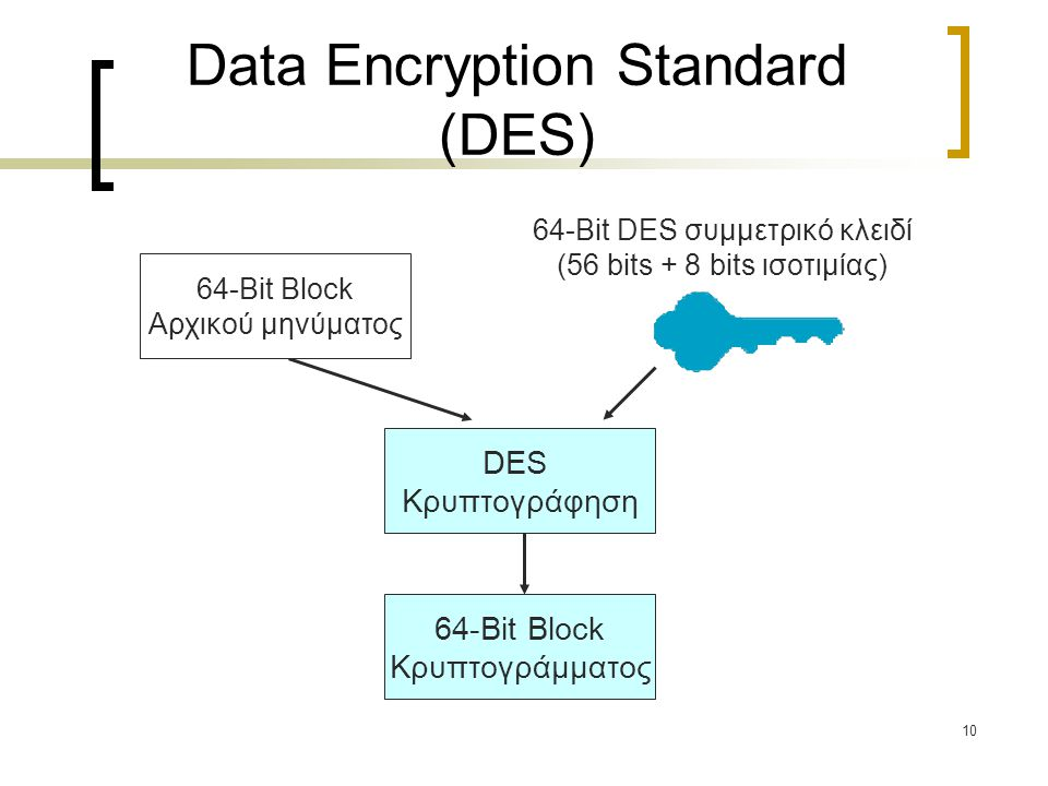 10 Data Encryption Standard (DES) DES Κρυπτογράφηση 64-Bit Block Κρυπτογράμματος 64-Bit DES συμμετρικό κλειδί (56 bits + 8 bits ισοτιμίας) 64-Bit Block Αρχικού μηνύματος