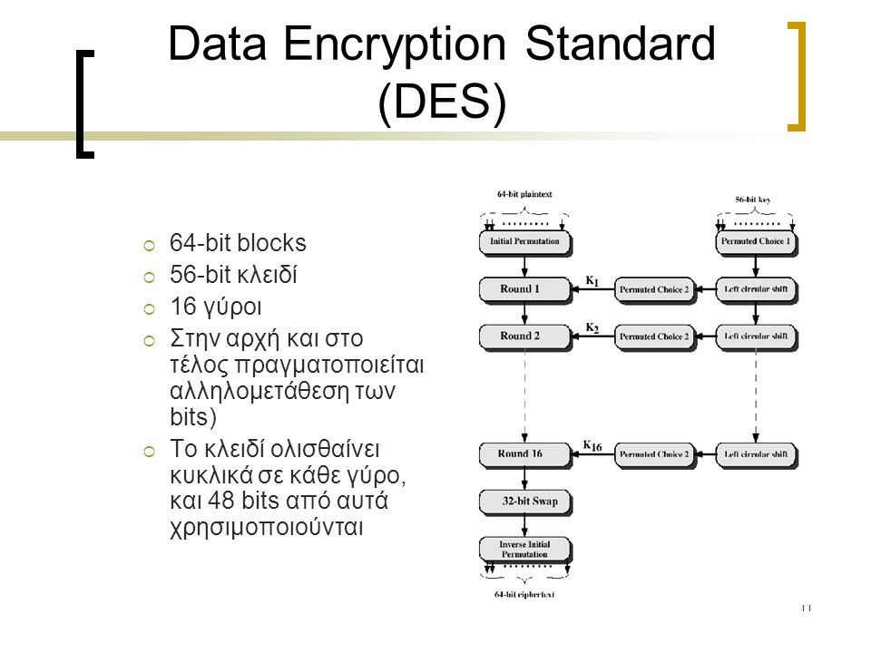 11 Data Encryption Standard (DES)  64-bit blocks  56-bit κλειδί  16 γύροι  Στην αρχή και στο τέλος πραγματοποιείται αλληλομετάθεση των bits)  To κλειδί ολισθαίνει κυκλικά σε κάθε γύρο, και 48 bits από αυτά χρησιμοποιούνται