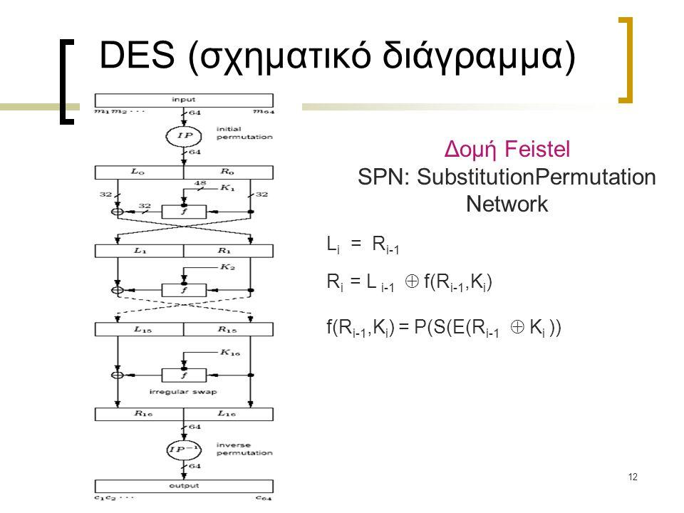 12 DES (σχηματικό διάγραμμα) L i = R i-1 R i = L i-1  f(R i-1,K i ) f(R i-1,K i ) = P(S(E(R i-1  K i )) Δομή Feistel SPN: SubstitutionPermutation Ne