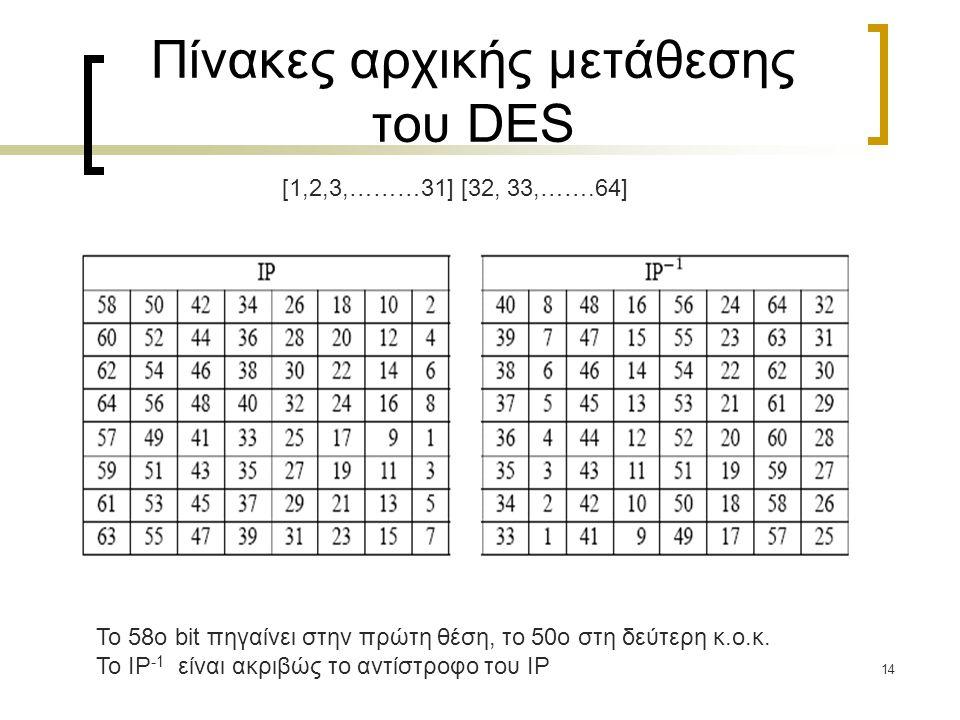 14 Πίνακες αρχικής μετάθεσης του DES Το 58ο bit πηγαίνει στην πρώτη θέση, το 50ο στη δεύτερη κ.ο.κ. Το IP -1 είναι ακριβώς το αντίστροφο του IP [1,2,3