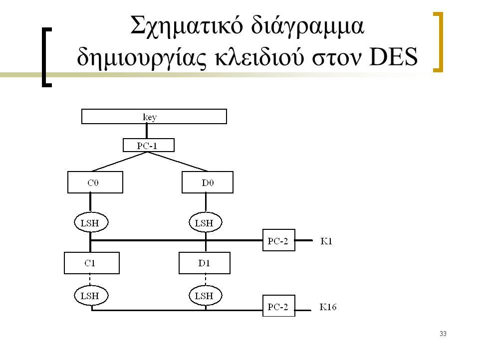 33 Σχηματικό διάγραμμα δημιουργίας κλειδιού στον DES