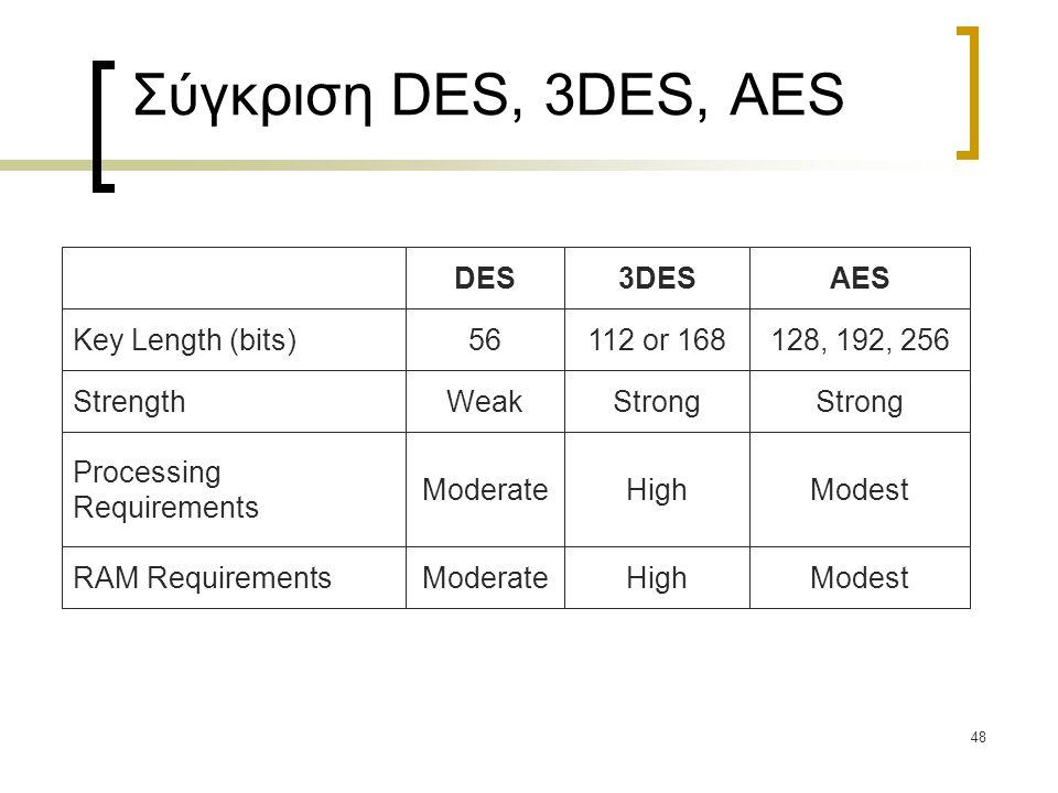 48 Σύγκριση DES, 3DES, AES DES 56 Weak Moderate 3DES 112 or 168 Strong High AES 128, 192, 256 Strong Modest Key Length (bits) Strength Processing Requirements RAM Requirements