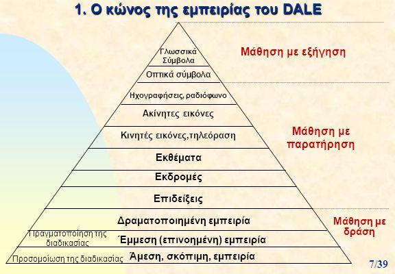 ΑΣΚΗΣΗ ΕΙΔΙΚΗΣ ΔΙΔΑΚΤΙΚΗΣ  ΑΣΚΗΣΗ Σας δίνεται ο γνωστός κώνος της εμπειρίας του Dale με την ταξινόμηση των διδακτικών μέσων 38/39  α) Να εξηγήσετε γιατί τα διδακτικά μέσα είναι κατανεμημένα με βάση το παραπάνω σχήμα από τον Dale στον κώνο της εμπειρίας του.