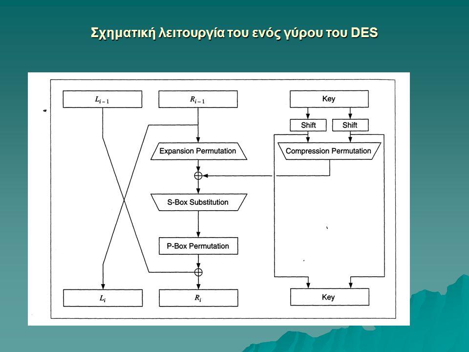 Σχηματική λειτουργία του ενός γύρου του DES