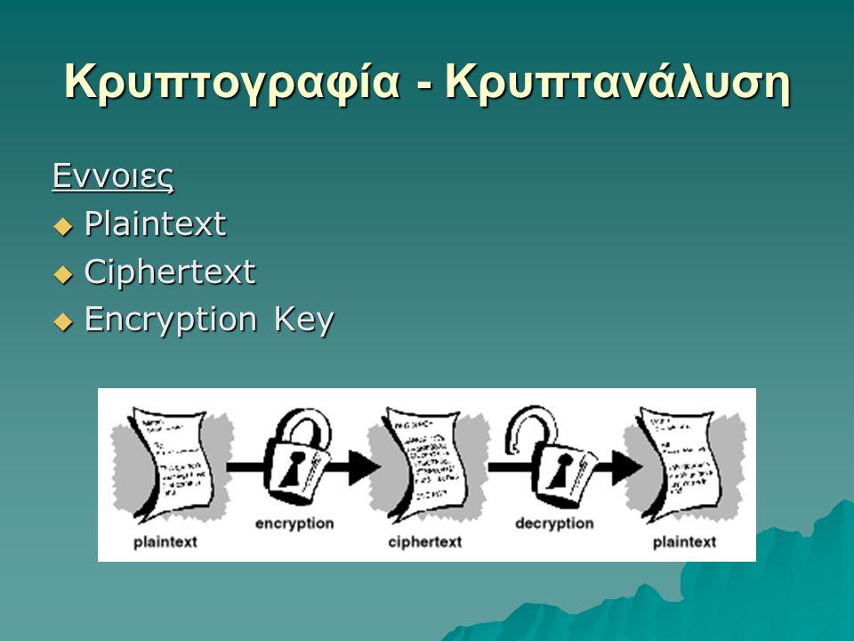 Κρυπτογραφία - Κρυπτανάλυση Εννοιες  Plaintext  Ciphertext  Encryption Key