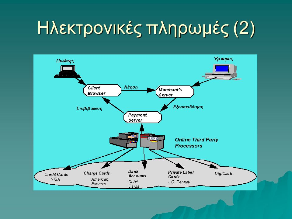 Ηλεκτρονικές πληρωμές (2)