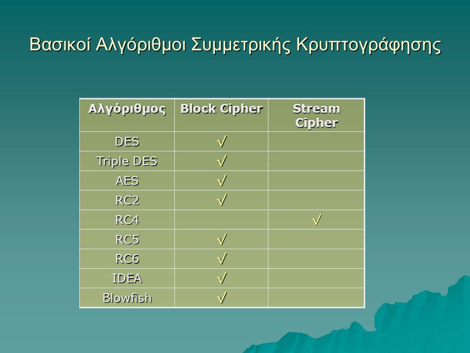 Βασικοί Αλγόριθμοι Συμμετρικής Κρυπτογράφησης Αλγόριθμος Block Cipher Stream Cipher DES√ Triple DES √ AES√ RC2√ RC4√ RC5√ RC6√ IDEA√ Blowfish√