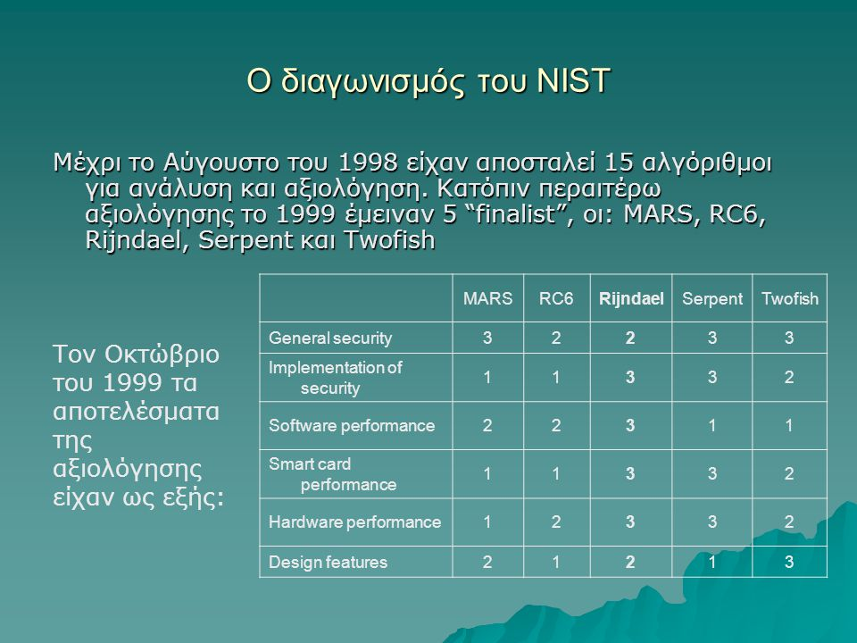 Ο διαγωνισμός του NIST Μέχρι το Αύγουστο του 1998 είχαν αποσταλεί 15 αλγόριθμοι για ανάλυση και αξιολόγηση. Κατόπιν περαιτέρω αξιολόγησης το 1999 έμει