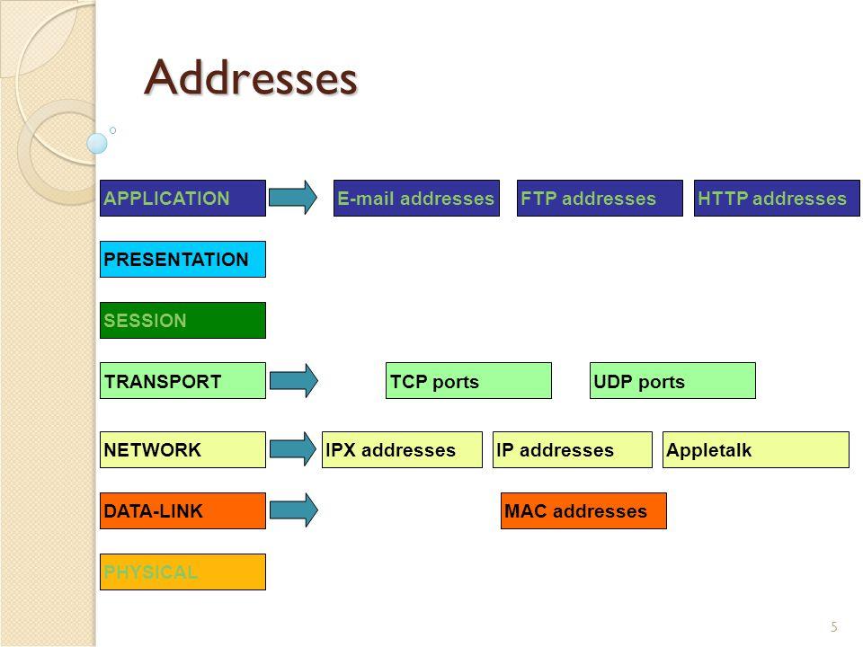 6 More Addresses MAC addresses: 6 bytes 0000.0000.0000 – ffff.ffff.ffff IP address: 0.0.0.0 – 255.255.255.255 netmask: 0.0.0.0 – 255.255.255.255 eg: IP: 192.168.1.12 netmask: 255.255.255.0 TCP / UDP port: 0 – 65535