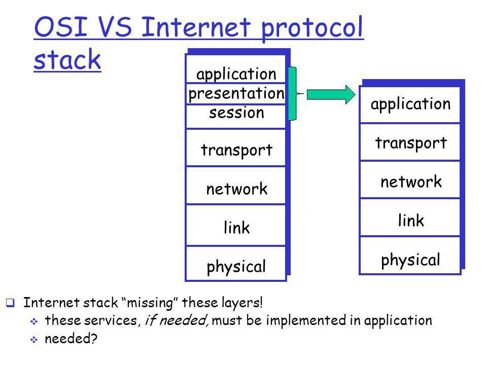 OSI VS Internet protocol stack application transport network link physical application presentation session transport network link physical  Internet