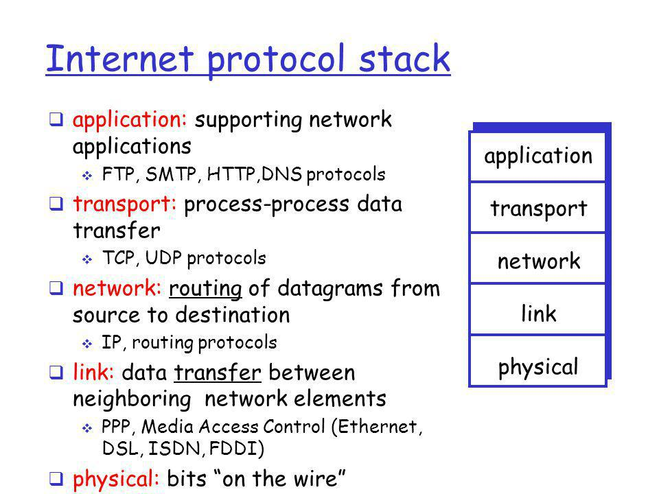 Encapsulation source application transport network link physical HtHt HnHn M segment HtHt datagram destination application transport network link physical HtHt HnHn HlHl M HtHt HnHn M HtHt M M network link physical link physical HtHt HnHn HlHl M HtHt HnHn M HtHt HnHn M HtHt HnHn HlHl M router switch message M HtHt M HnHn frame
