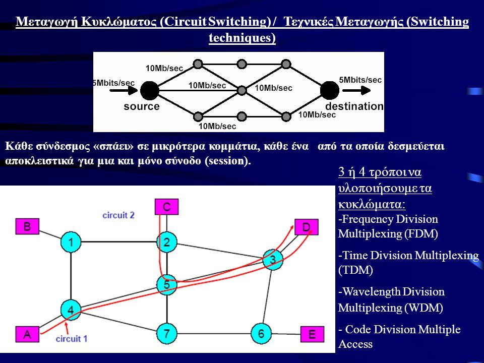 Μεταγωγή Κυκλώματος (Circuit Switching) / Τεχνικές Μεταγωγής (Switching techniques) Kάθε σύνδεσμος «σπάει» σε μικρότερα κομμάτια, κάθε ένα από τα οποία δεσμεύεται αποκλειστικά για μια και μόνο σύνοδο (session).
