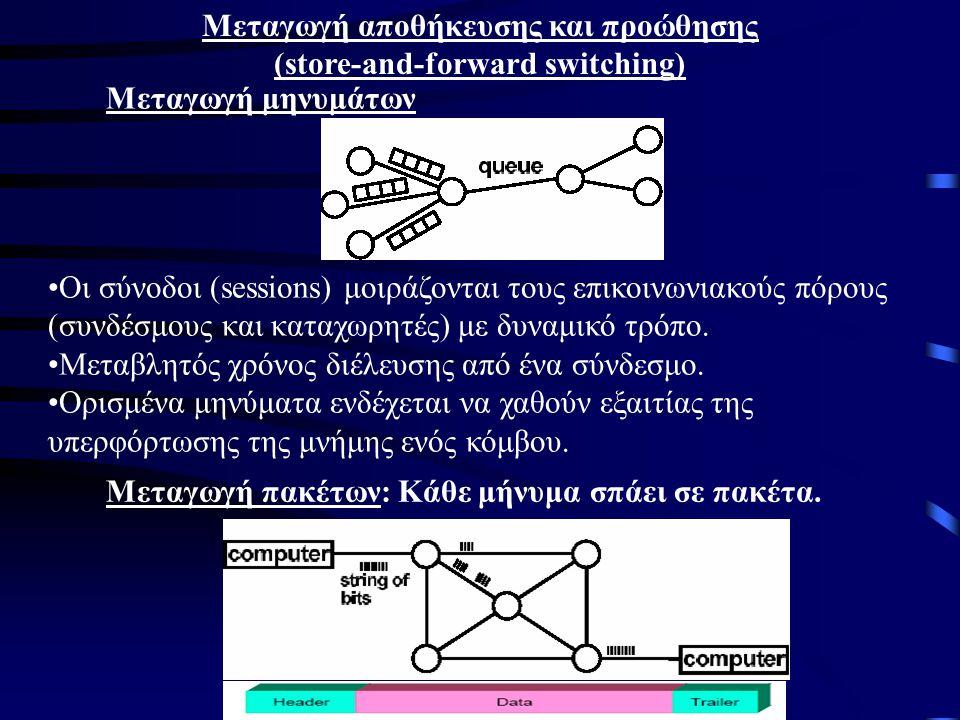 Mεταγωγή αποθήκευσης και προώθησης (store-and-forward switching) Μεταγωγή μηνυμάτων Οι σύνοδοι (sessions) μοιράζονται τους επικοινωνιακούς πόρους (συνδέσμους και καταχωρητές) με δυναμικό τρόπο.