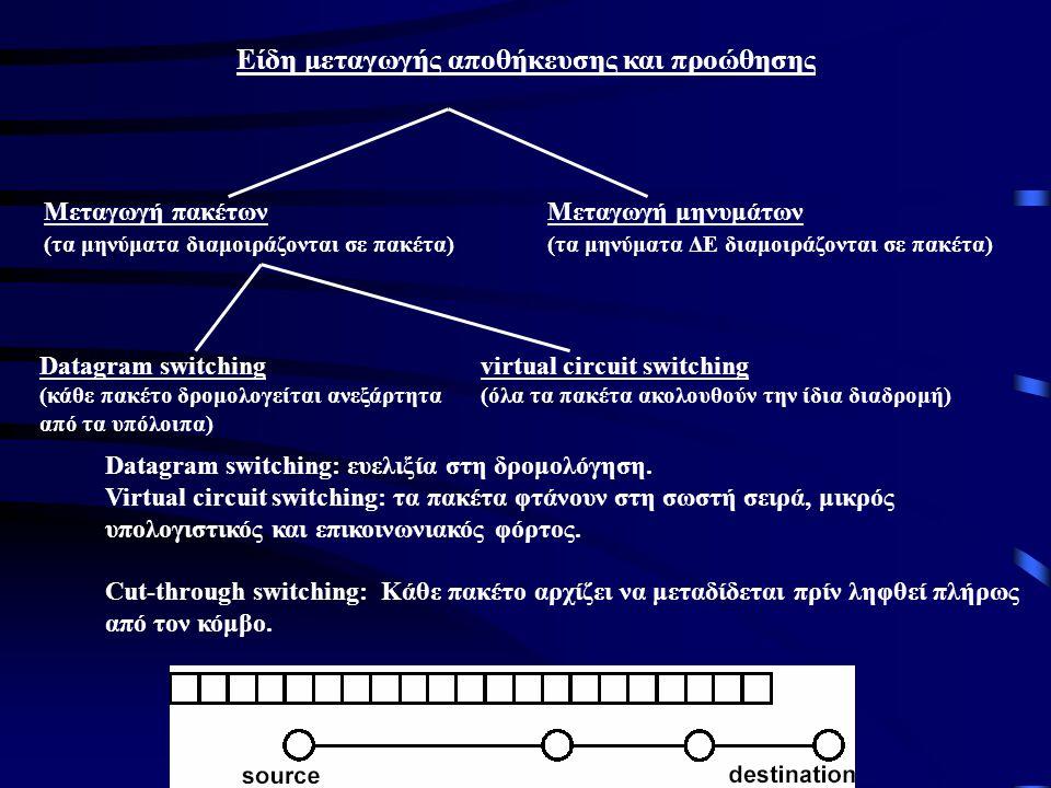 Είδη μεταγωγής αποθήκευσης και προώθησης Μεταγωγή πακέτων (τα μηνύματα διαμοιράζονται σε πακέτα) Μεταγωγή μηνυμάτων (τα μηνύματα ΔΕ διαμοιράζονται σε πακέτα) Datagram switching (κάθε πακέτο δρομολογείται ανεξάρτητα από τα υπόλοιπα) virtual circuit switching (όλα τα πακέτα ακολουθούν την ίδια διαδρομή) Datagram switching: ευελιξία στη δρομολόγηση.