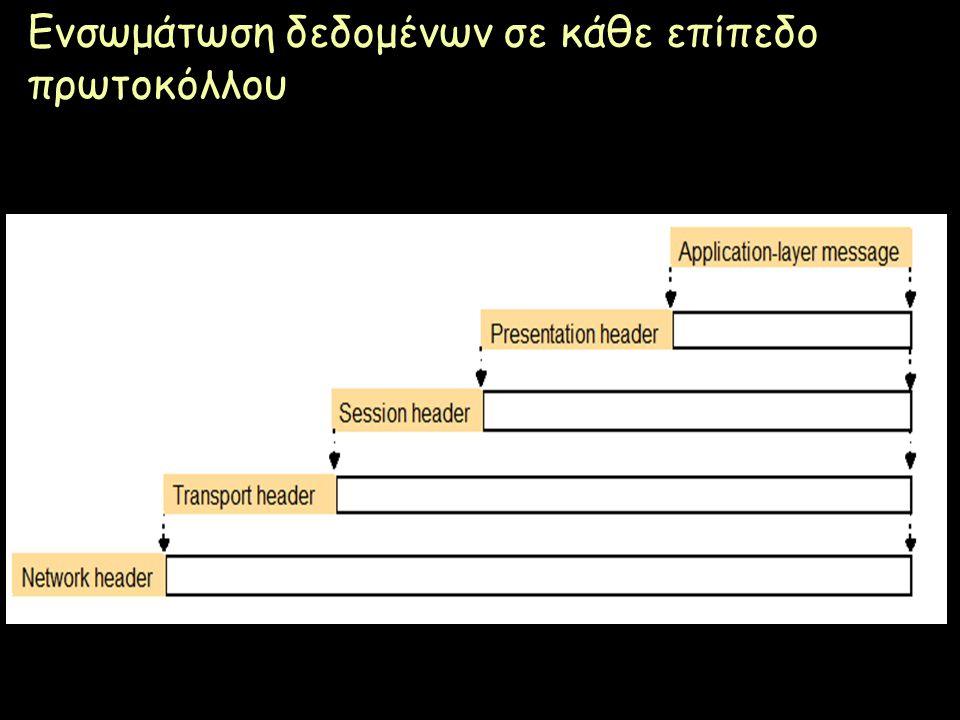 Page 8 Ενσωμάτωση δεδομένων σε κάθε επίπεδο πρωτοκόλλου