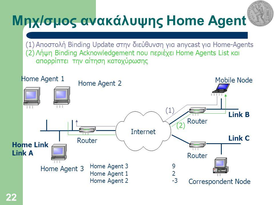 22 Μηχ/σμος ανακάλυψης Home Agent Internet Home Agent 3 Correspondent Node Mobile Node Router Home Link Link A Link B Link C (1)Αποστολή Binding Update στην διεύθυνση για anycast για Home-Agents (2)Λήψη Binding Acknowledgement που περιέχει Home Agents List και απορρίπτει την αίτηση κατοχύρωσης Home Agent 1 Home Agent 2 Home Agent 39 Home Agent 12 Home Agent 2-3 (1) (2)