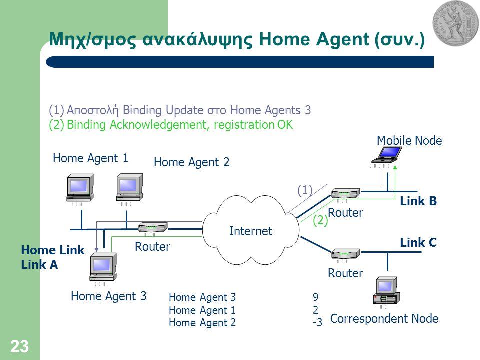 23 Μηχ/σμος ανακάλυψης Home Agent (συν.) Internet Home Agent 3 Correspondent Node Mobile Node Router Home Link Link A Link B Link C (1)Αποστολή Binding Update στο Home Agents 3 (2)Binding Acknowledgement, registration OK Home Agent 1 Home Agent 2 Home Agent 39 Home Agent 12 Home Agent 2-3 (1) (2)