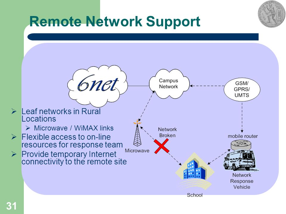 31 Remote Network Support  Leaf networks in Rural Locations  Microwave / WiMAX links  Flexible access to on-line resources for response team  Prov