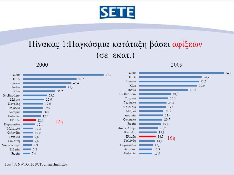 Πίνακας 1:Παγκόσμια κατάταξη βάσει αφίξεων (σε εκατ.) Πηγή :UNWTO, 2010, Tourism Highlights 20092000 16η