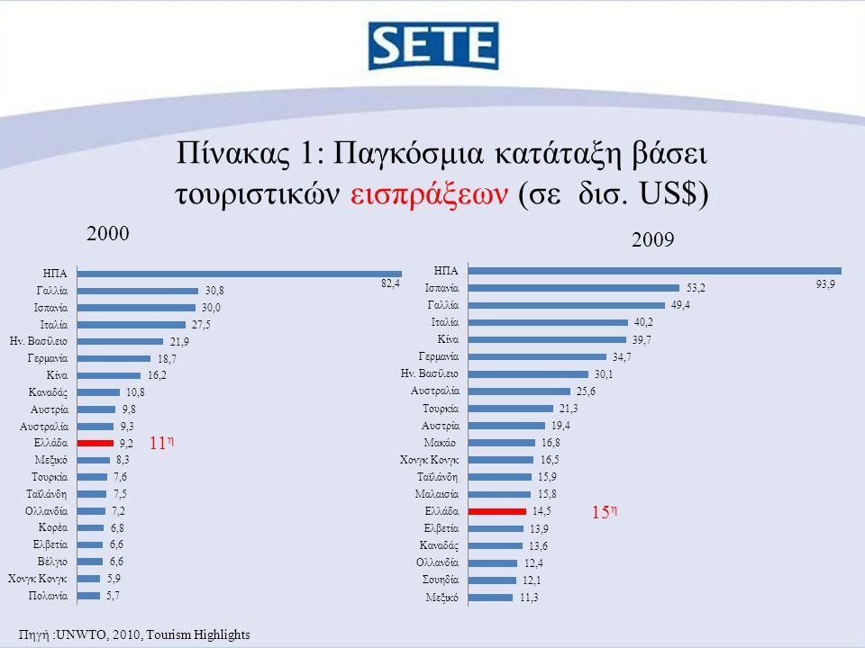 Πίνακας 2:Questionnaire Results 2009 TUI Germany Destination Accomodation overall ServiceFoodCleanliness Spain Mainland1,461,451,681,40 Turkey1,491,451,621,35 Spain Canaries1,601,591,901,50 Greece1,701,591,961,54 Spain Balearics1,721,601,921,55 Egypt1,771,662,161,61 Tunisia1,981,922,281,77 1 = Excellent 2 = Good 3 = Fair 4 = Poor