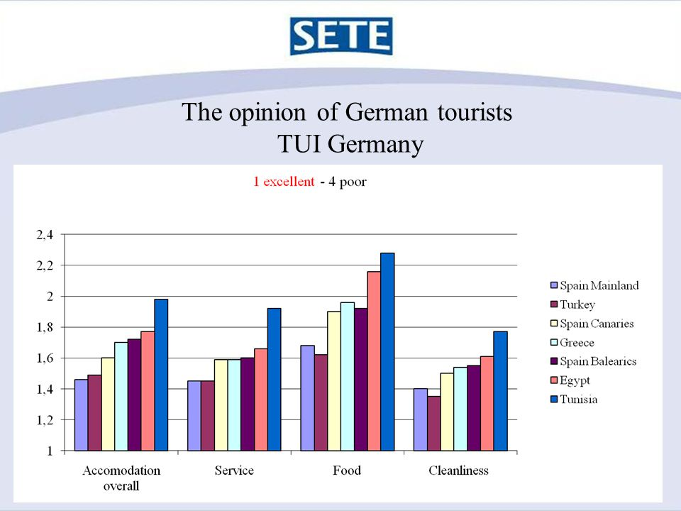 The opinion of German tourists TUI Germany
