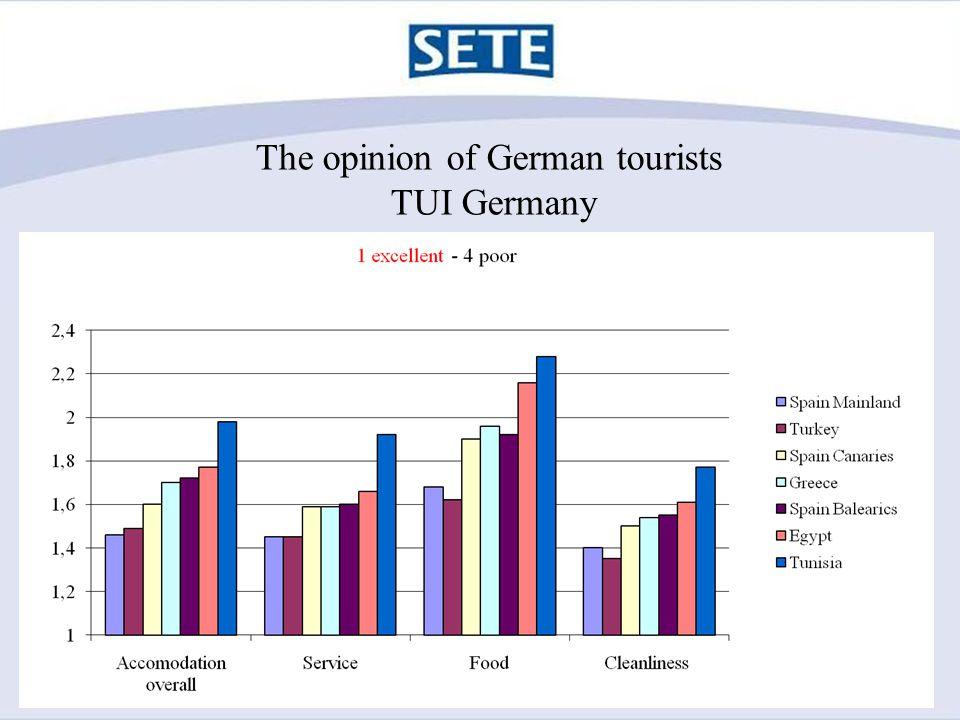 The opinion of UK tourists Thomson & Thomas Cook
