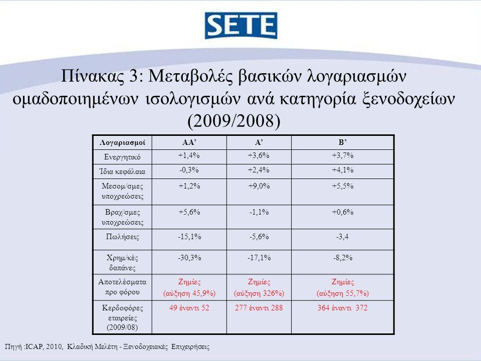 Πίνακας 3: Μεταβολές βασικών λογαριασμών ομαδοποιημένων ισολογισμών ανά κατηγορία ξενοδοχείων (2009/2008) ΛογαριασμοίΑΑ'A'B' Ενεργητικό +1,4%+3,6%+3,7% Ίδια κεφάλαια -0,3%+2,4%+4,1% Μεσομ/σμες υποχρεώσεις +1,2%+9,0%+5,5% Βραχ/σμες υποχρεώσεις +5,6%-1,1%+0,6% Πωλήσεις-15,1%-5,6%-3,4 Χρημ/κές δαπάνες -30,3%-17,1%-8,2% Αποτελέσματα προ φόρου Ζημίες (αύξηση 45,9%) Ζημίες (αύξηση 326%) Ζημίες (αύξηση 55,7%) Κερδοφόρες εταιρείες (2009/08) 49 έναντι 52277 έναντι 288364 έναντι 372 Πηγή :ICAP, 2010, Κλαδική Μελέτη - Ξενοδοχειακές Επιχειρήσεις