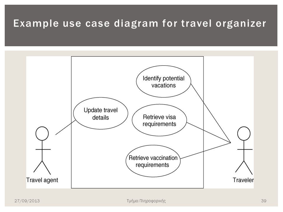 Example use case diagram for travel organizer 27/09/2013Τμήμα Πληροφορικής 39