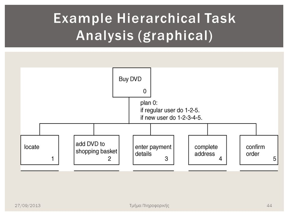 Example Hierarchical Task Analysis (graphical) 27/09/2013Τμήμα Πληροφορικής 44
