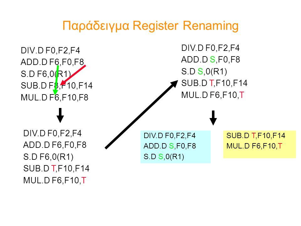 Παράδειγμα Register Renaming DIV.D F0,F2,F4 ADD.D F6,F0,F8 S.D F6,0(R1) SUB.D F8,F10,F14 MUL.D F6,F10,F8 DIV.D F0,F2,F4 ADD.D F6,F0,F8 S.D F6,0(R1)