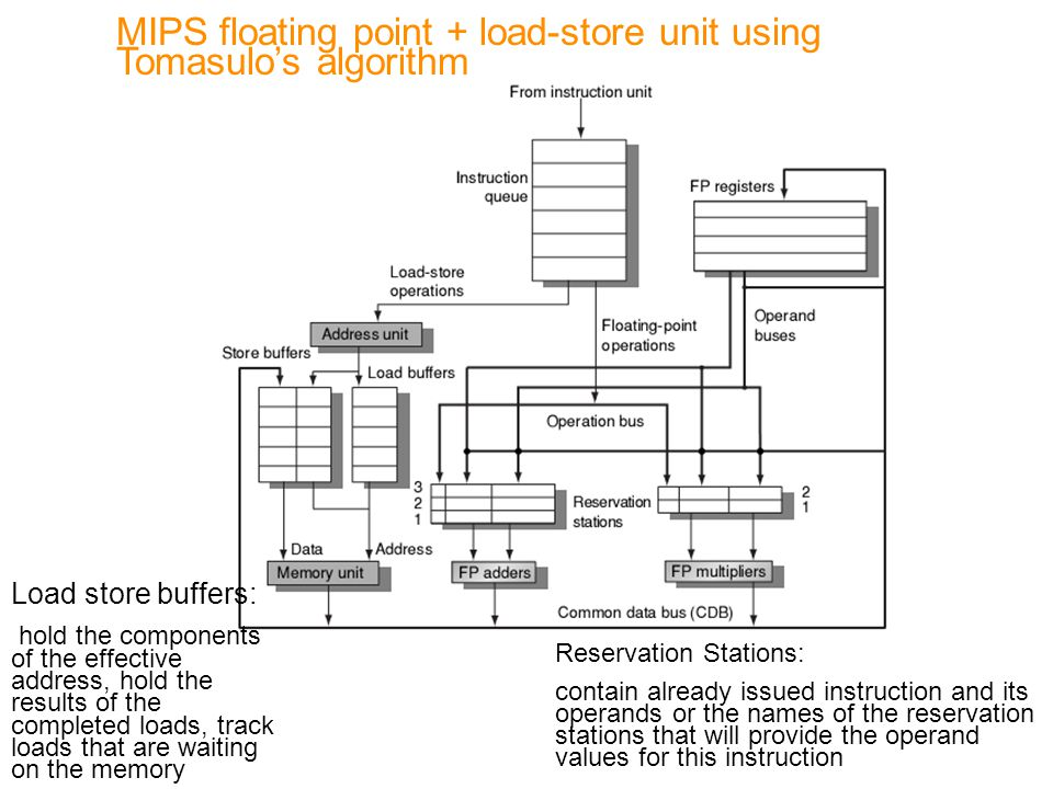 MIPS floating point + load-store unit using Tomasulo's algorithm Load store buffers: hold the components of the effective address, hold the results of the completed loads, track loads that are waiting on the memory Reservation Stations: contain already issued instruction and its operands or the names of the reservation stations that will provide the operand values for this instruction