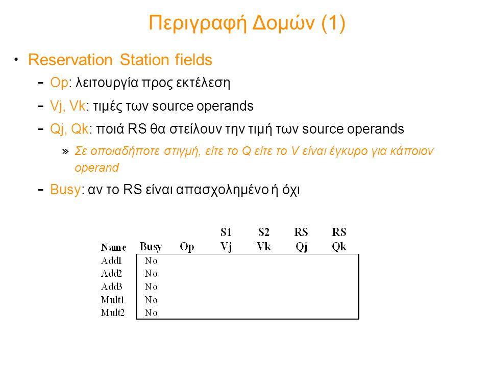 Περιγραφή Δομών (1) Reservation Station fields – Op: λειτουργία προς εκτέλεση – Vj, Vk: τιμές των source operands – Qj, Qk: ποιά RS θα στείλουν την τι