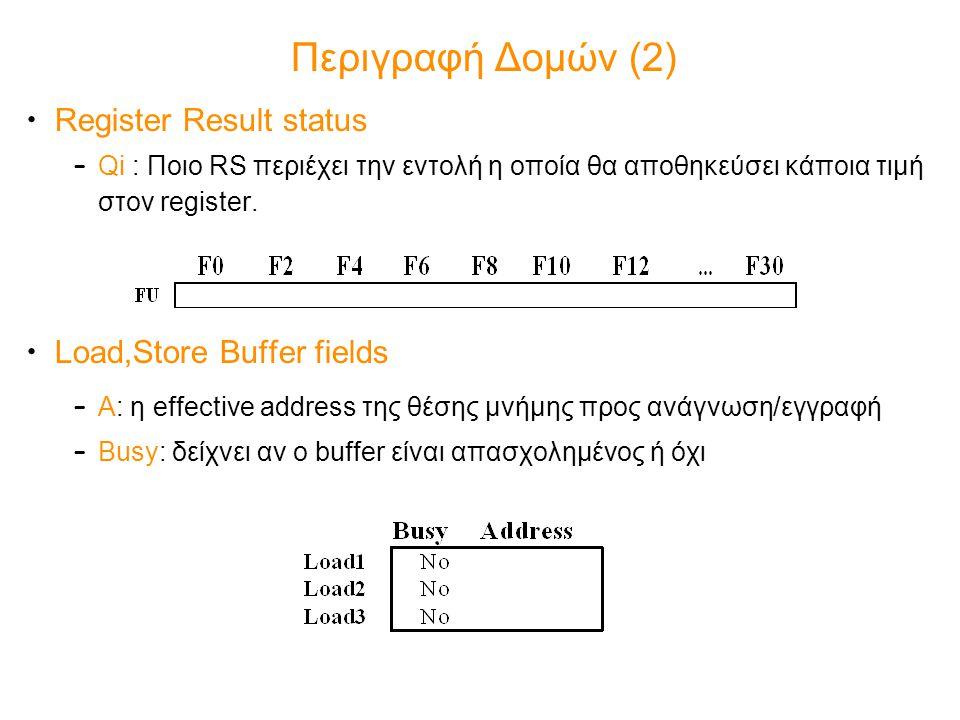 Περιγραφή Δομών (2) Register Result status – Qi : Ποιο RS περιέχει την εντολή η οποία θα αποθηκεύσει κάποια τιμή στον register. Load,Store Buffer fiel