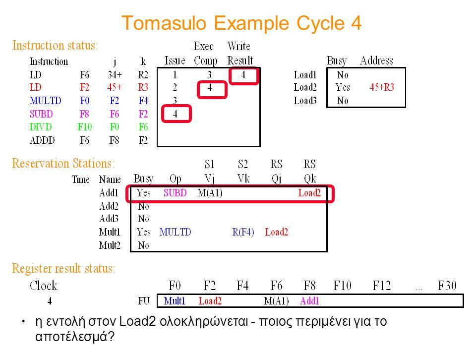 Tomasulo Example Cycle 4 η εντολή στον Load2 ολοκληρώνεται - ποιος περιμένει για το αποτέλεσμά?