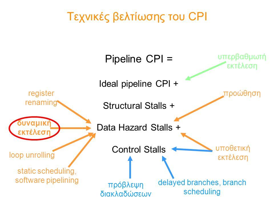 Τεχνικές βελτίωσης του CPI Pipeline CPI = Ideal pipeline CPI + Structural Stalls + Data Hazard Stalls + Control Stalls υπερβαθμωτή εκτέλεση προώθηση δ