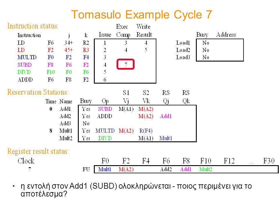 Tomasulo Example Cycle 7 η εντολή στoν Add1 (SUBD) ολοκληρώνεται - ποιος περιμένει για το αποτέλεσμα?