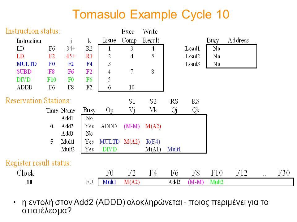 Tomasulo Example Cycle 10 η εντολή στον Add2 (ADDD) ολοκληρώνεται - ποιος περιμένει για το αποτέλεσμα?
